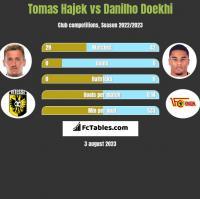 Tomas Hajek vs Danilho Doekhi h2h player stats