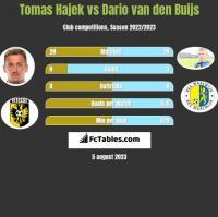 Tomas Hajek vs Dario van den Buijs h2h player stats