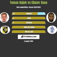 Tomas Hajek vs Eliazer Dasa h2h player stats