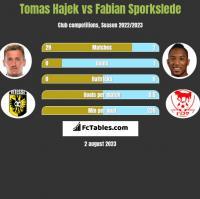 Tomas Hajek vs Fabian Sporkslede h2h player stats