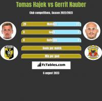 Tomas Hajek vs Gerrit Nauber h2h player stats