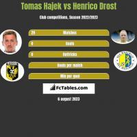 Tomas Hajek vs Henrico Drost h2h player stats