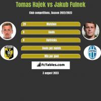 Tomas Hajek vs Jakub Fulnek h2h player stats