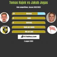 Tomas Hajek vs Jakub Jugas h2h player stats