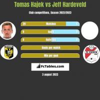 Tomas Hajek vs Jeff Hardeveld h2h player stats