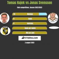 Tomas Hajek vs Jonas Svensson h2h player stats