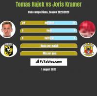 Tomas Hajek vs Joris Kramer h2h player stats