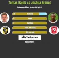 Tomas Hajek vs Joshua Brenet h2h player stats