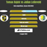 Tomas Hajek vs Julian Lelieveld h2h player stats