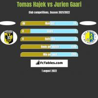 Tomas Hajek vs Jurien Gaari h2h player stats