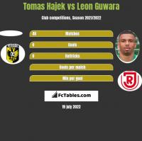 Tomas Hajek vs Leon Guwara h2h player stats
