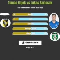 Tomas Hajek vs Lukas Bartosak h2h player stats