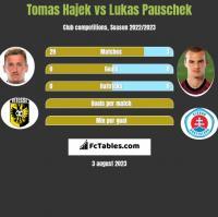 Tomas Hajek vs Lukas Pauschek h2h player stats