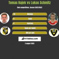 Tomas Hajek vs Lukas Schmitz h2h player stats