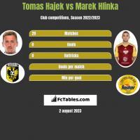 Tomas Hajek vs Marek Hlinka h2h player stats