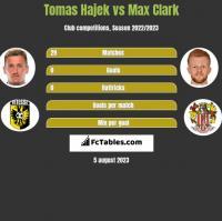 Tomas Hajek vs Max Clark h2h player stats
