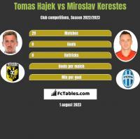 Tomas Hajek vs Miroslav Kerestes h2h player stats
