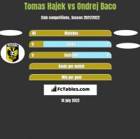 Tomas Hajek vs Ondrej Baco h2h player stats