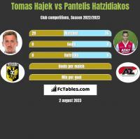 Tomas Hajek vs Pantelis Hatzidiakos h2h player stats