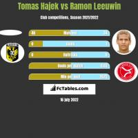 Tomas Hajek vs Ramon Leeuwin h2h player stats
