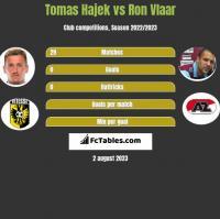 Tomas Hajek vs Ron Vlaar h2h player stats