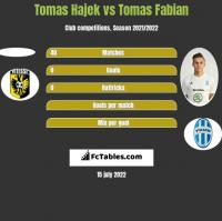 Tomas Hajek vs Tomas Fabian h2h player stats