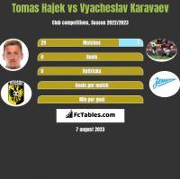 Tomas Hajek vs Vyacheslav Karavaev h2h player stats