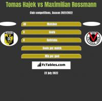 Tomas Hajek vs Maximilian Rossmann h2h player stats