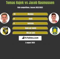 Tomas Hajek vs Jacob Rasmussen h2h player stats