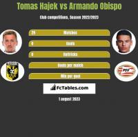 Tomas Hajek vs Armando Obispo h2h player stats