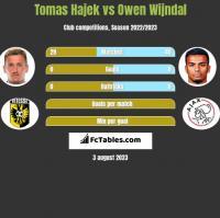 Tomas Hajek vs Owen Wijndal h2h player stats