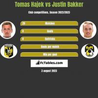 Tomas Hajek vs Justin Bakker h2h player stats