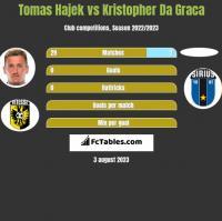 Tomas Hajek vs Kristopher Da Graca h2h player stats