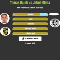 Tomas Hajek vs Jakub Klima h2h player stats