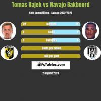 Tomas Hajek vs Navajo Bakboord h2h player stats