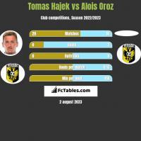 Tomas Hajek vs Alois Oroz h2h player stats