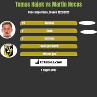 Tomas Hajek vs Martin Necas h2h player stats