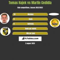 Tomas Hajek vs Martin Cedidla h2h player stats