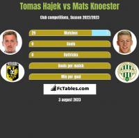 Tomas Hajek vs Mats Knoester h2h player stats