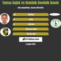 Tomas Hajek vs Dominik Dominik Hasek h2h player stats