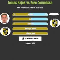 Tomas Hajek vs Enzo Cornelisse h2h player stats