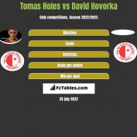 Tomas Holes vs David Hovorka h2h player stats