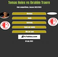 Tomas Holes vs Ibrahim Traore h2h player stats