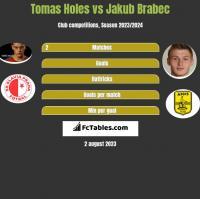 Tomas Holes vs Jakub Brabec h2h player stats