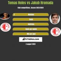 Tomas Holes vs Jakub Hromada h2h player stats