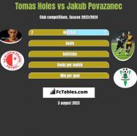 Tomas Holes vs Jakub Povazanec h2h player stats