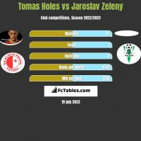 Tomas Holes vs Jaroslav Zeleny h2h player stats