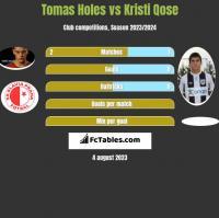 Tomas Holes vs Kristi Qose h2h player stats