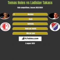 Tomas Holes vs Ladislav Takacs h2h player stats