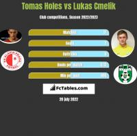 Tomas Holes vs Lukas Cmelik h2h player stats
